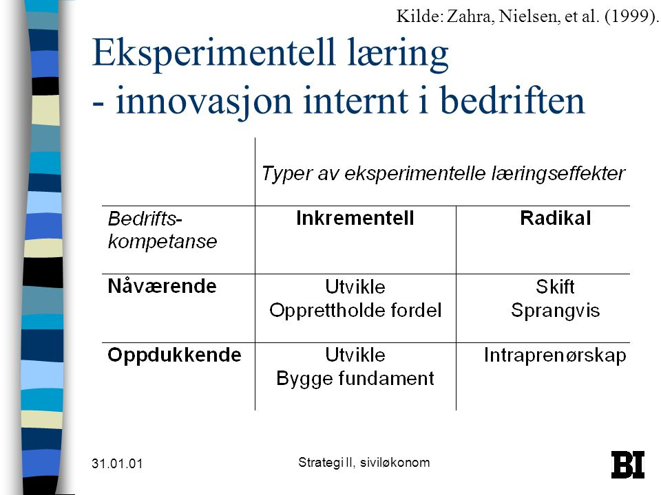 31.01.01 Strategi II, siviløkonom Sammenhengen mellom innovasjon og kunnskap Innovasjon Individuell kunnskap Gruppe kunnskap Organisasjons- messig lær