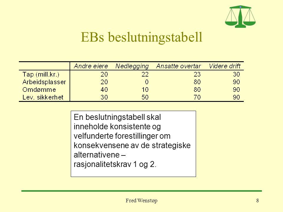 Fred Wenstøp8 EBs beslutningstabell En beslutningstabell skal inneholde konsistente og velfunderte forestillinger om konsekvensene av de strategiske a