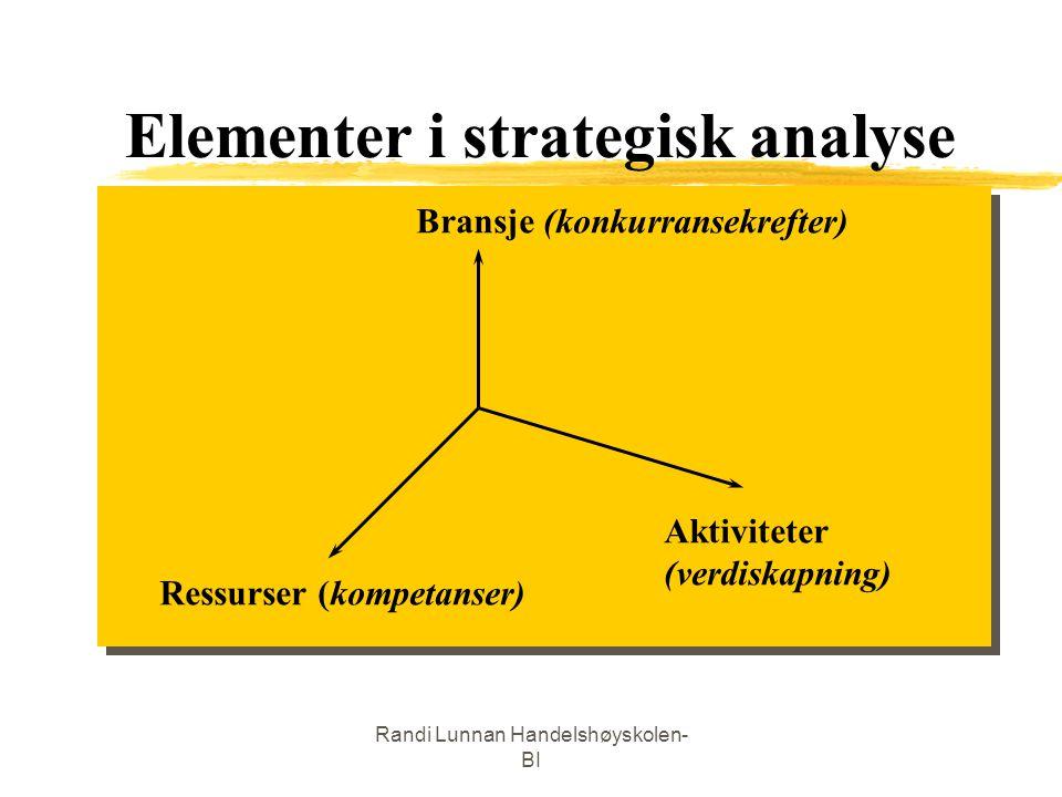 Randi Lunnan Handelshøyskolen- BI Elementer i strategisk analyse Ressurser (kompetanser) Bransje (konkurransekrefter) Aktiviteter (verdiskapning)