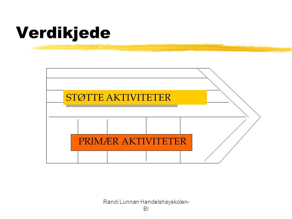 Randi Lunnan Handelshøyskolen- BI Verdikjede STØTTE AKTIVITETER PRIMÆR AKTIVITETER