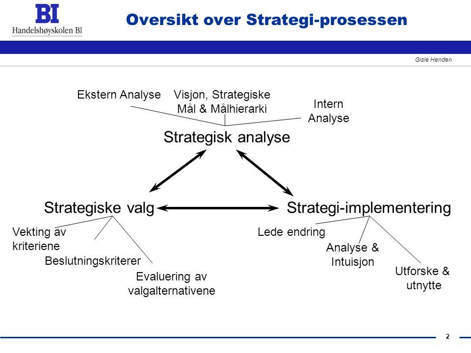 2 Gisle Henden Oversikt over Strategi-prosessen Strategisk analyse Strategiske valgStrategi-implementering Ekstern AnalyseVisjon, Strategiske Mål & Må