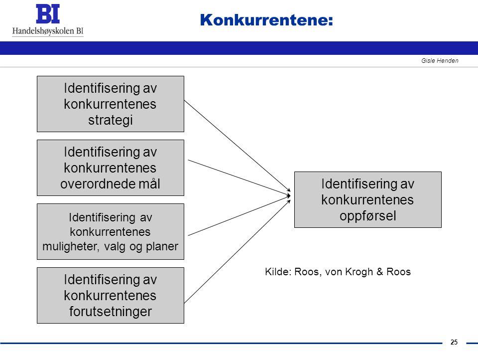 25 Gisle Henden Konkurrentene: Identifisering av konkurrentenes strategi Identifisering av konkurrentenes overordnede mål Identifisering av konkurrent