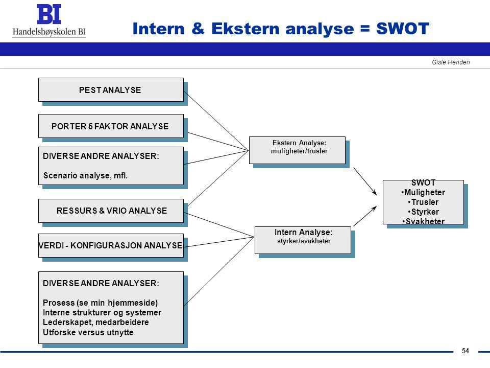 54 Gisle Henden Intern & Ekstern analyse = SWOT Ekstern Analyse: muligheter/trusler PEST ANALYSE DIVERSE ANDRE ANALYSER: Scenario analyse, mfl. DIVERS