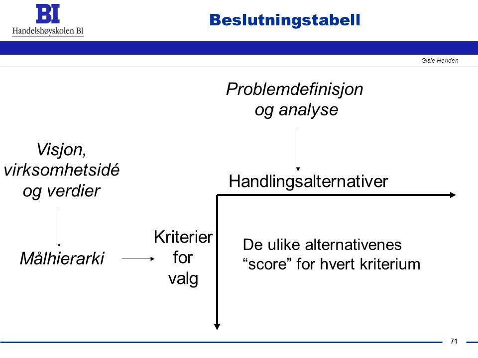 """71 Gisle Henden Beslutningstabell Handlingsalternativer Kriterier for valg De ulike alternativenes """"score"""" for hvert kriterium Problemdefinisjon og an"""