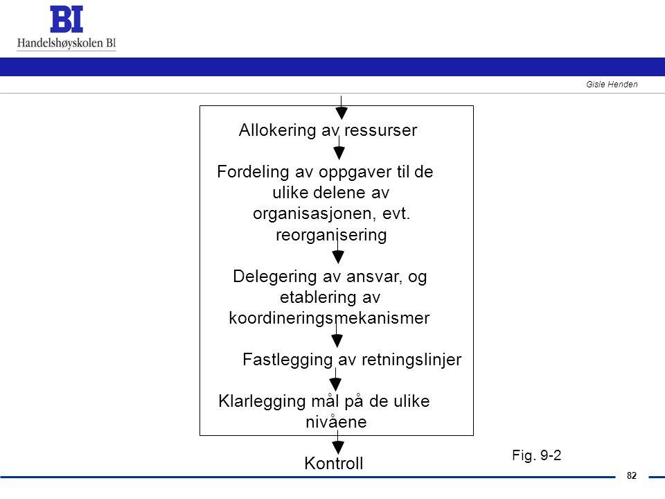 82 Gisle Henden Allokering av ressurser Fordeling av oppgaver til de ulike delene av organisasjonen, evt. reorganisering Delegering av ansvar, og etab