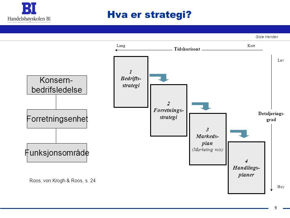9 Gisle Henden Hva er strategi? 4 Handlings- planer 1 Bedrifts- strategi 2 Forretnings- strategi 3 Markeds- plan (Marketing mix) Detaljerings- grad La