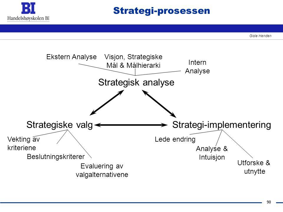 90 Gisle Henden Strategisk analyse Strategiske valgStrategi-implementering Ekstern AnalyseVisjon, Strategiske Mål & Målhierarki Intern Analyse Vekting