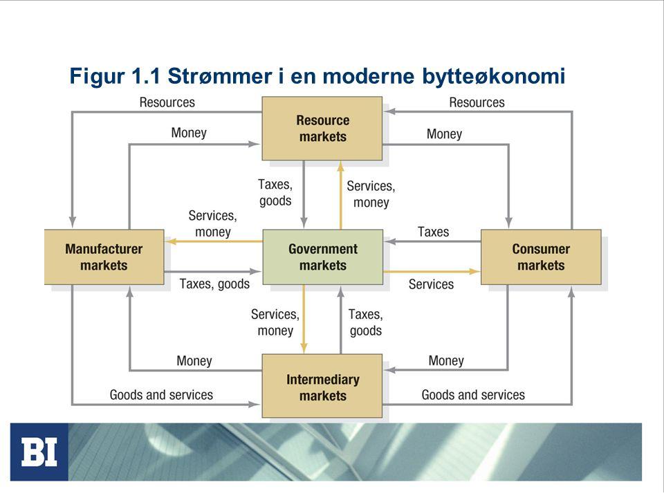 Figur 1.1 Strømmer i en moderne bytteøkonomi