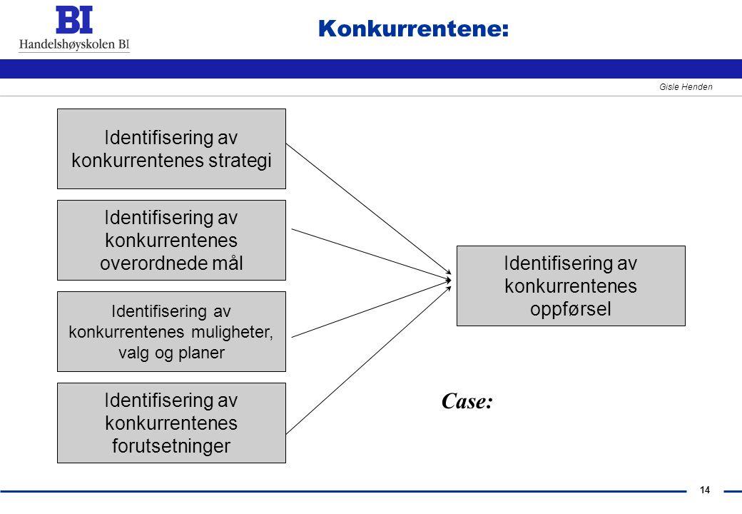 14 Gisle Henden Konkurrentene: Identifisering av konkurrentenes strategi Identifisering av konkurrentenes overordnede mål Identifisering av konkurrent