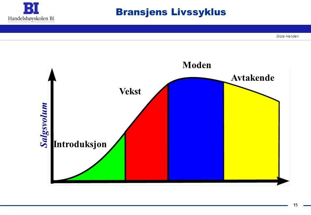 15 Gisle Henden Bransjens Livssyklus Salgsvolum Moden Vekst Introduksjon Avtakende
