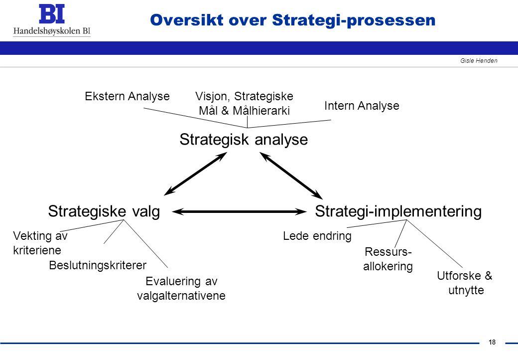 18 Gisle Henden Oversikt over Strategi-prosessen Strategisk analyse Strategiske valgStrategi-implementering Ekstern AnalyseVisjon, Strategiske Mål & M