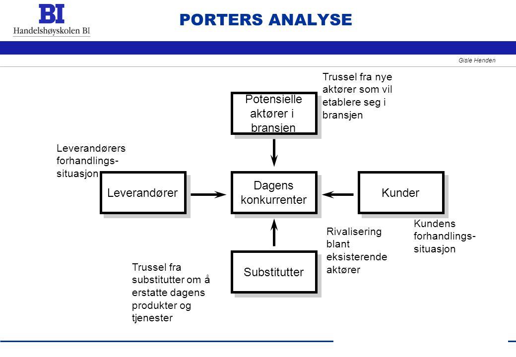 8 Gisle Henden PORTERS ANALYSE Dagens konkurrenter Dagens konkurrenter Substitutter Potensielle aktører i bransjen Potensielle aktører i bransjen Leve