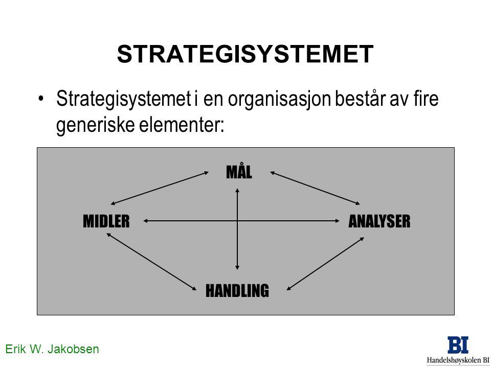 Erik W. Jakobsen STRATEGISYSTEMET Strategisystemet i en organisasjon består av fire generiske elementer: MÅL MIDLERANALYSER HANDLING