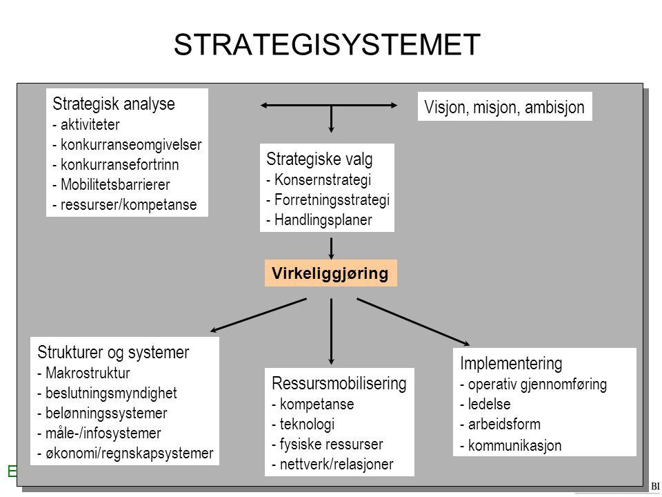 Erik W. Jakobsen STRATEGISYSTEMET Strategisk analyse - aktiviteter - konkurranseomgivelser - konkurransefortrinn - Mobilitetsbarrierer - ressurser/kom