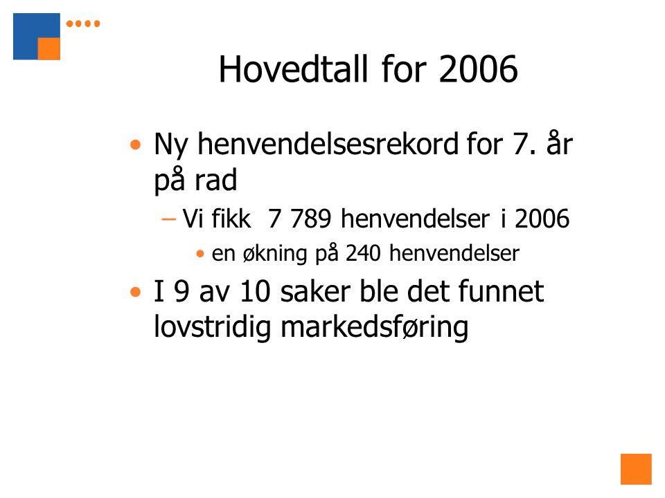 Hovedtall for 2006 Ny henvendelsesrekord for 7. år på rad –Vi fikk 7 789 henvendelser i 2006 en økning på 240 henvendelser I 9 av 10 saker ble det fun