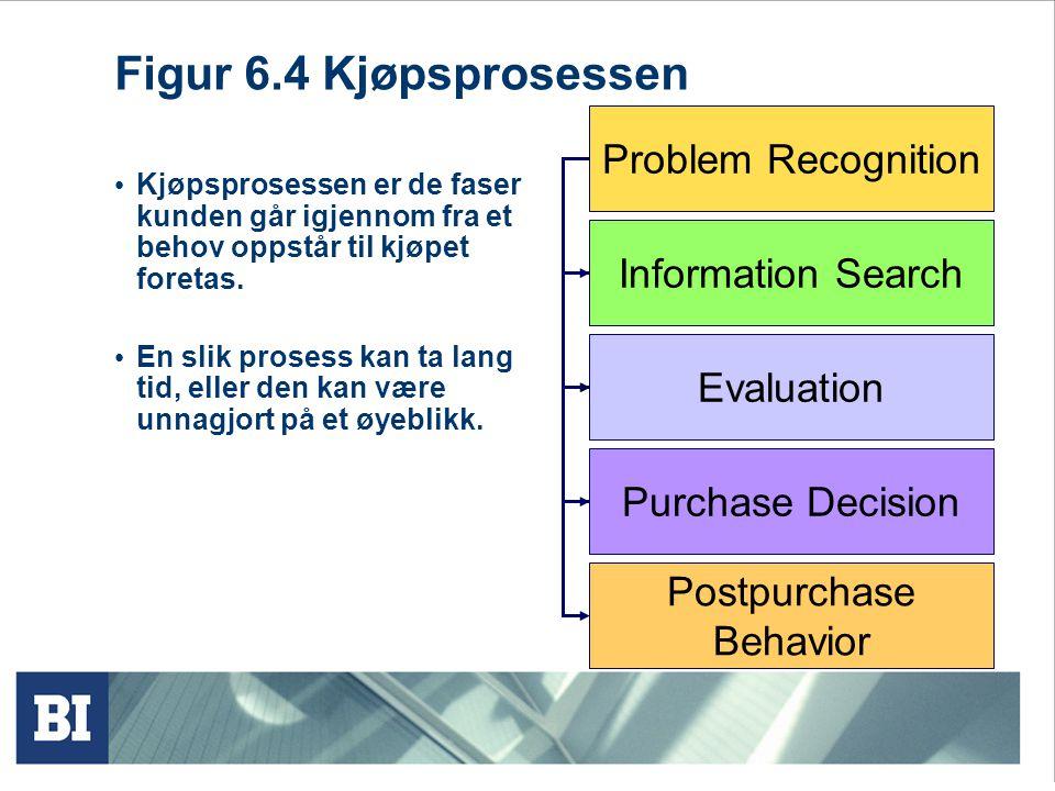 Figur 6.4 Kjøpsprosessen Kjøpsprosessen er de faser kunden går igjennom fra et behov oppstår til kjøpet foretas. En slik prosess kan ta lang tid, elle