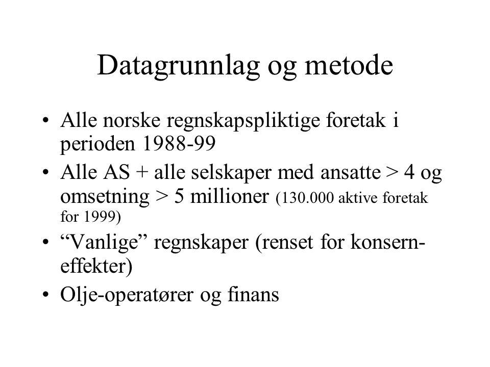Datagrunnlag og metode Alle norske regnskapspliktige foretak i perioden 1988-99 Alle AS + alle selskaper med ansatte > 4 og omsetning > 5 millioner (130.000 aktive foretak for 1999) Vanlige regnskaper (renset for konsern- effekter) Olje-operatører og finans