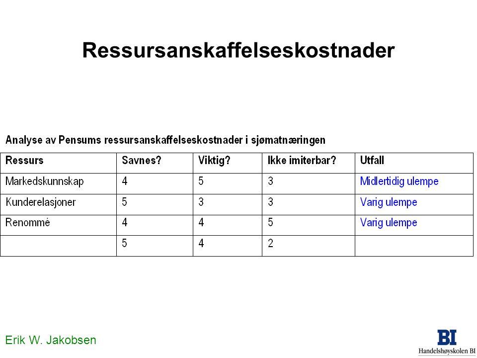 Erik W. Jakobsen SVIMA-testen i praksis