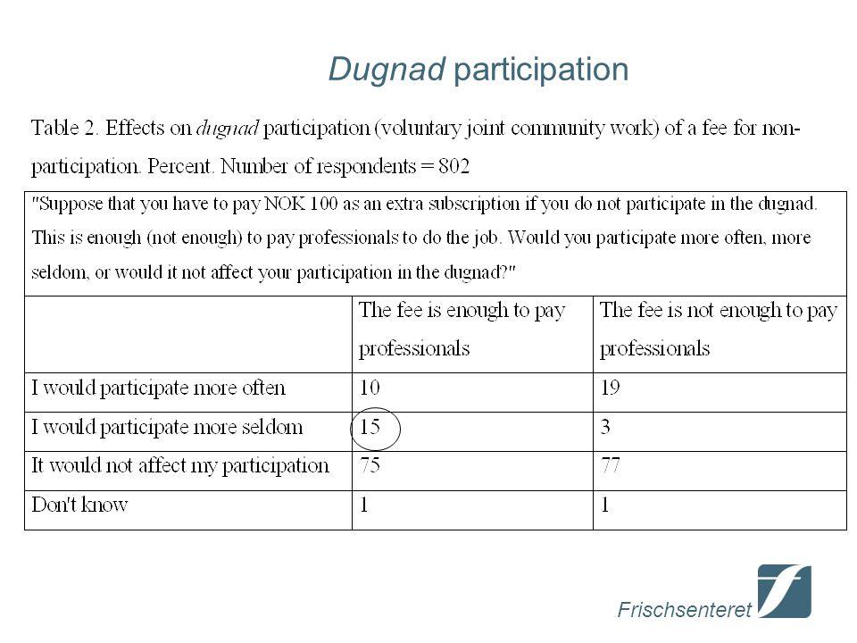 Frischsenteret Dugnad participation