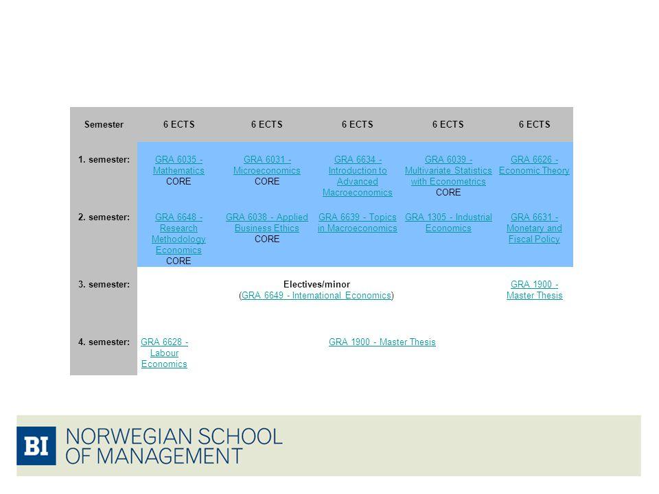 Semester6 ECTS 1. semester:GRA 6035 - Mathematics GRA 6035 - Mathematics CORE GRA 6031 - Microeconomics GRA 6031 - Microeconomics CORE GRA 6634 - Intr