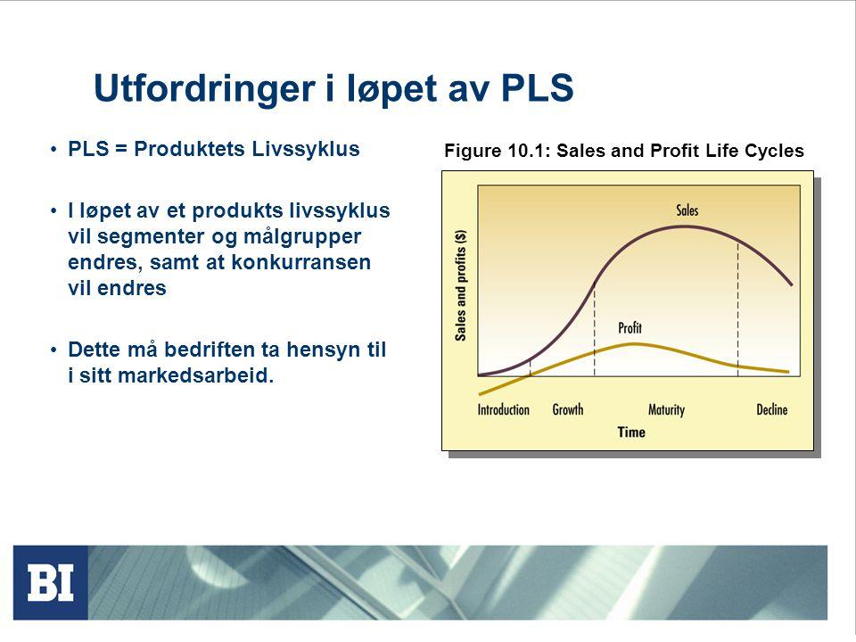 Utfordringer i løpet av PLS PLS = Produktets Livssyklus I løpet av et produkts livssyklus vil segmenter og målgrupper endres, samt at konkurransen vil endres Dette må bedriften ta hensyn til i sitt markedsarbeid.