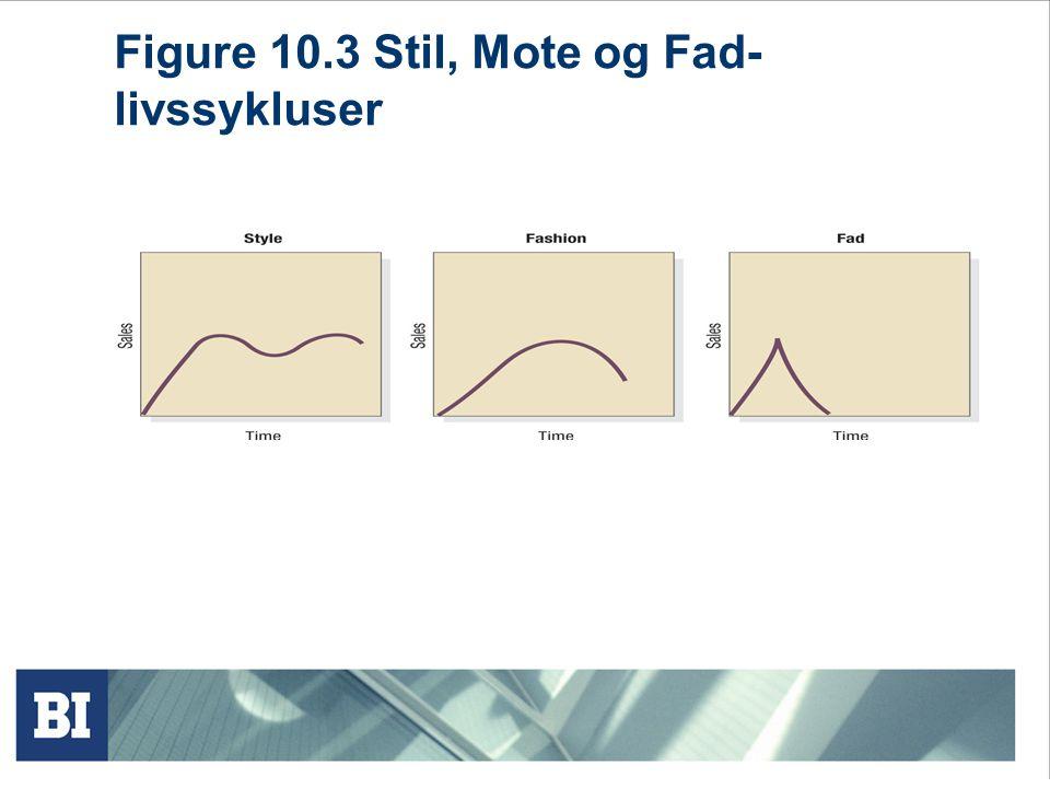 Figure 10.3 Stil, Mote og Fad- livssykluser