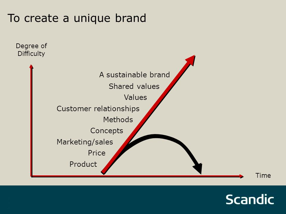 A sustainable brand Shared values Values Customer relationships Methods Concepts Marketing/sales Price Product Degree of Difficulty To create a unique