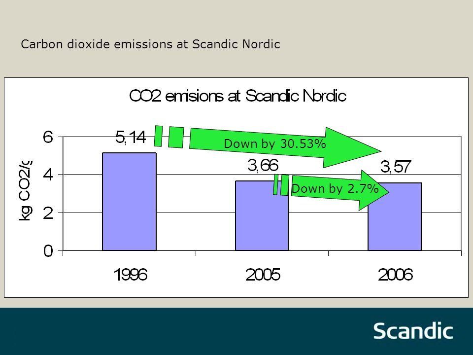 Carbon dioxide emissions at Scandic Nordic Down by 30.53% Down by 2.7%