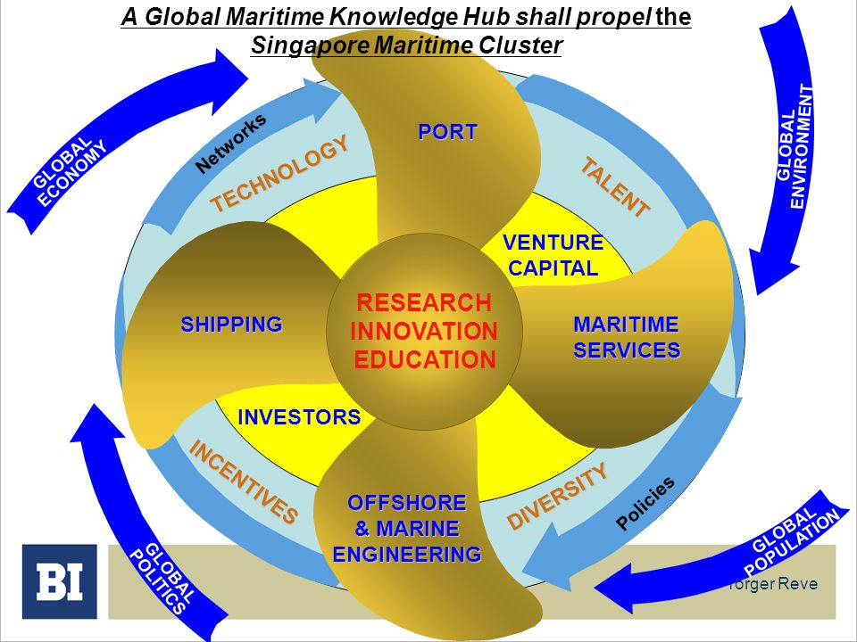 Torger Reve INVESTORS VENTURE CAPITAL TECHNOLOGY TALENT INCENTIVES DIVERSITY Networks Policies PORT MARITIMESERVICES OFFSHORE & MARINE ENGINEERING SHI