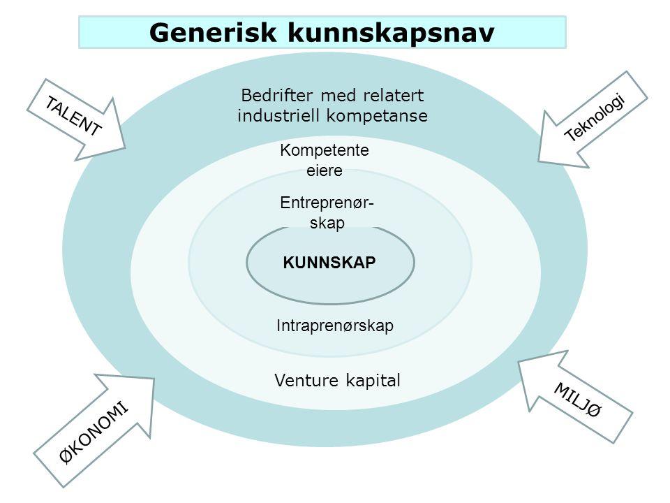 KUNNSKAP Entreprenør- skap Intraprenørskap Kompetente eiere Venture kapital Bedrifter med relatert industriell kompetanse Generisk kunnskapsnav TALENT ØKONOMI Teknologi MILJØ