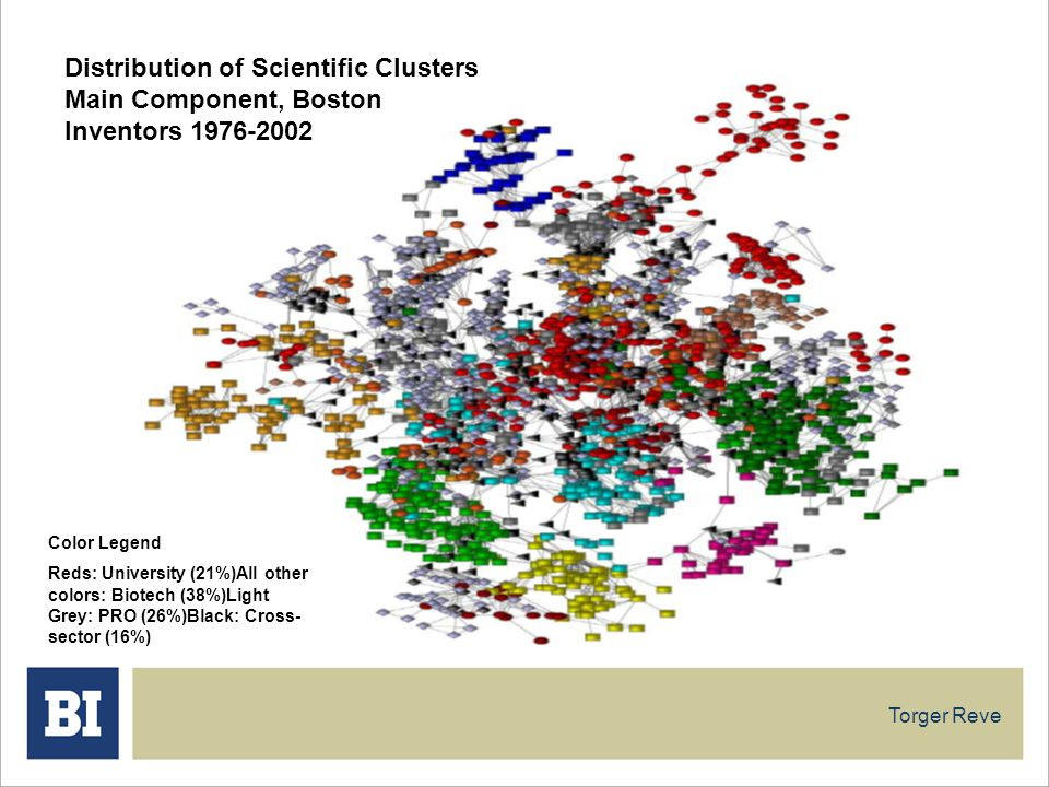 Torger Reve Distribution of Scientific Clusters Main Component, Boston Inventors 1976-2002 Color Legend Reds: University (21%)All other colors: Biotec