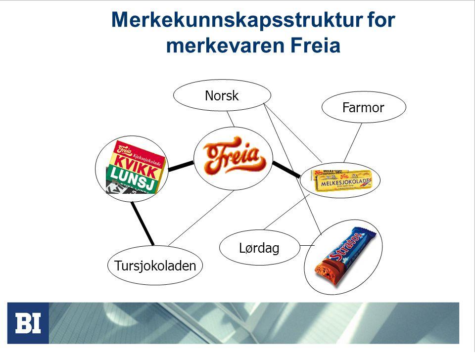 Merkevarebygging Merkevarebygging – å utstyre produkter (varer, tjenester, etc.) med styrken til en merkevare. Vann (produkt) vs. Imsdal (merkevare) M