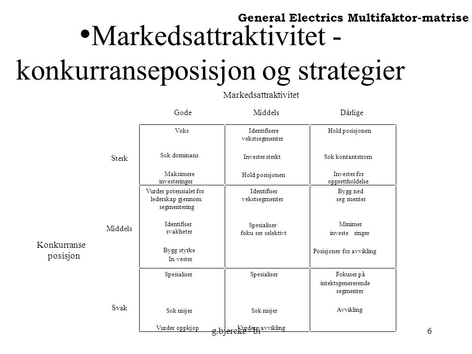 g.bjercke - bi6 Markedsattraktivitet - konkurranseposisjon og strategier General Electrics Multifaktor-matrise Markedsattraktivitet GodeMiddelsDårlige Sterk Voks Søk dominans Maksimere investeringer Identifisere vekstsegmenter Invester sterkt Hold posisjonen Søk kontantstrøm Invester for opprettholdelse Konkurranse posisjon Middels Vurder potensialet for lederskap gjennom segmentering Identifiser svakheter Bygg styrke Invester Identifiser vekstsegmenter Spesialiser/ fokuser selektivt Bygg ned segmenter Minimer investeringer Posisjoner for avvikling Svak Spesialiser Søk nisjer Vurder oppkjøp Spesialiser Søk nisjer Vurdere avvikling Fokuser på intektsgenererende segmenter Avvikling