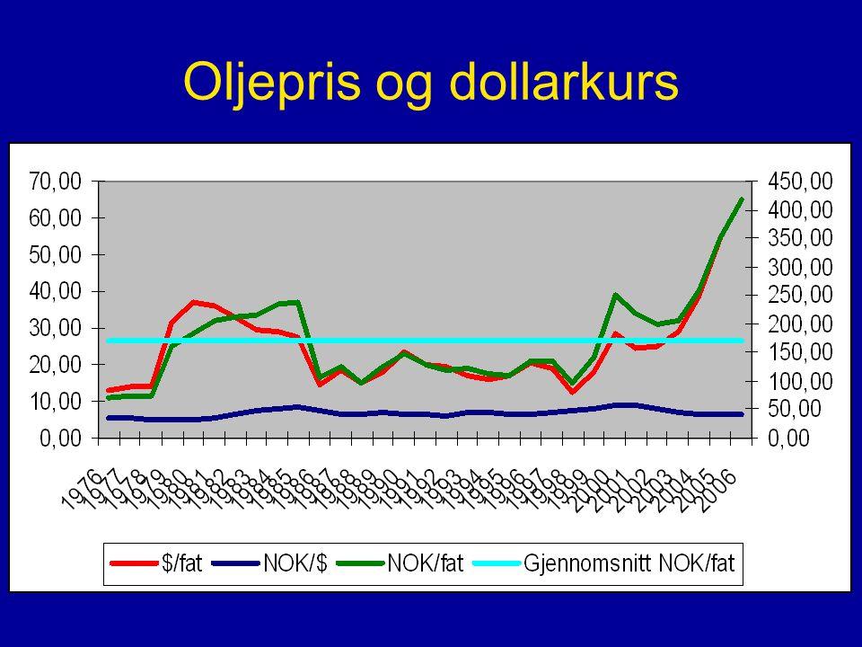Oljepris og dollarkurs