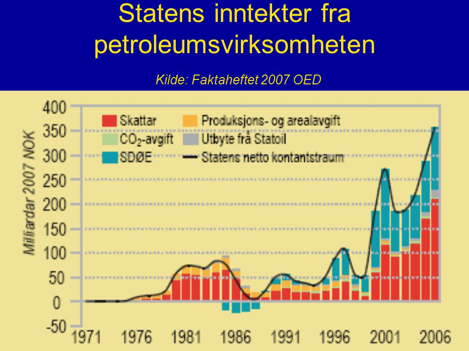 Statens inntekter fra petroleumsvirksomheten Kilde: Faktaheftet 2007 OED