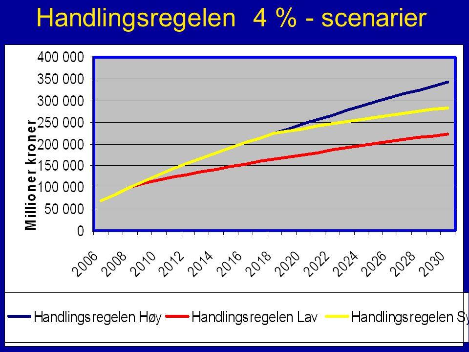 Handlingsregelen 4 % - scenarier
