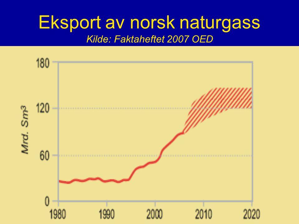 Eksport av norsk naturgass Kilde: Faktaheftet 2007 OED