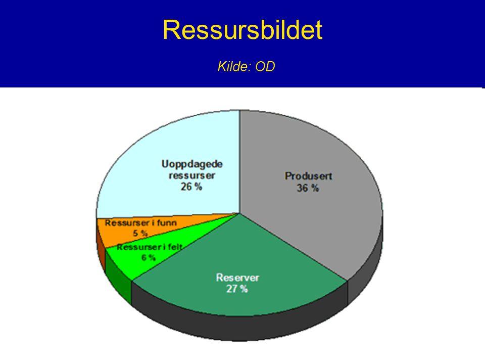 Ressursbildet Kilde: OD