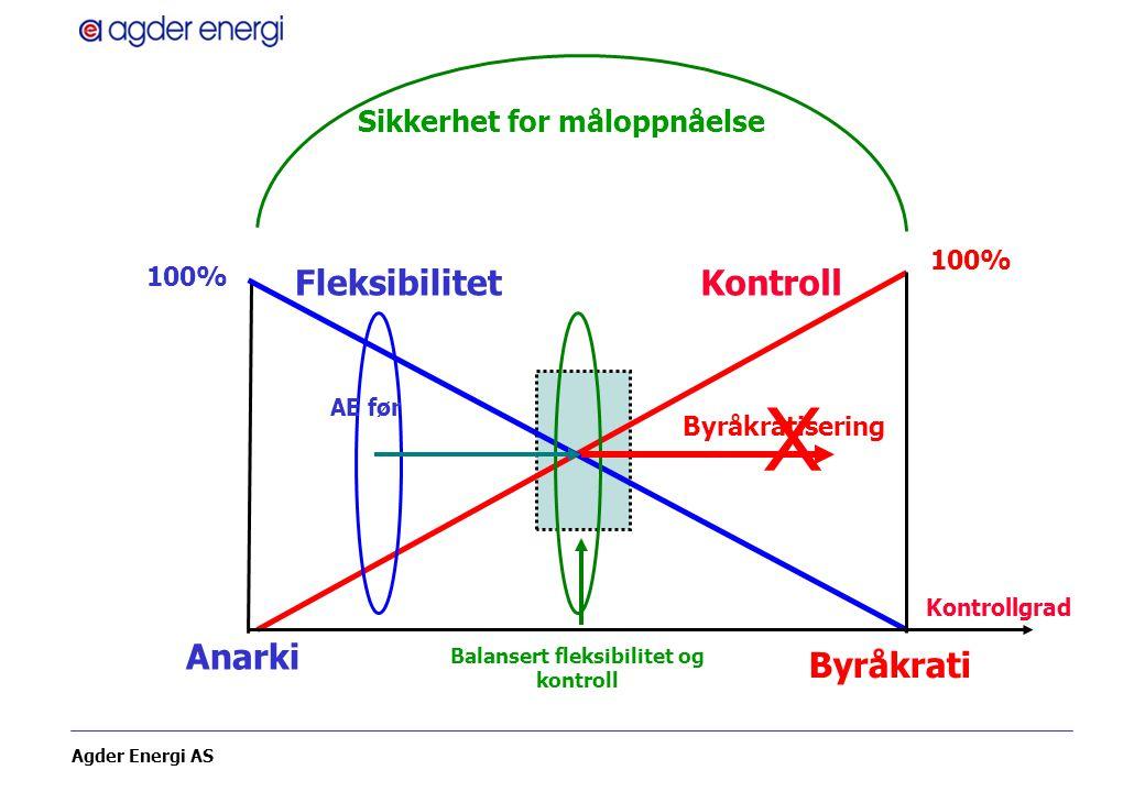 Agder Energi AS Balansert fleksibilitet og kontroll FleksibilitetKontroll Anarki Byråkrati 100% Kontrollgrad Sikkerhet for måloppnåelse AE før X Byråk
