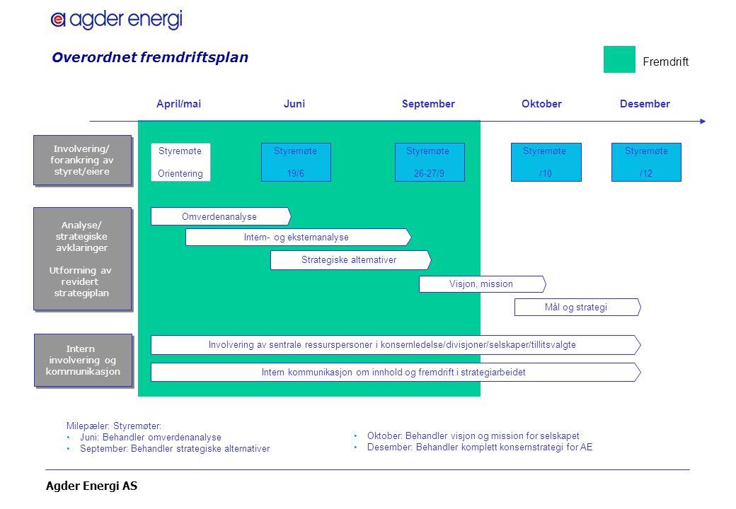 Agder Energi AS Overordnet fremdriftsplan Analyse/ strategiske avklaringer Utforming av revidert strategiplan Analyse/ strategiske avklaringer Utformi