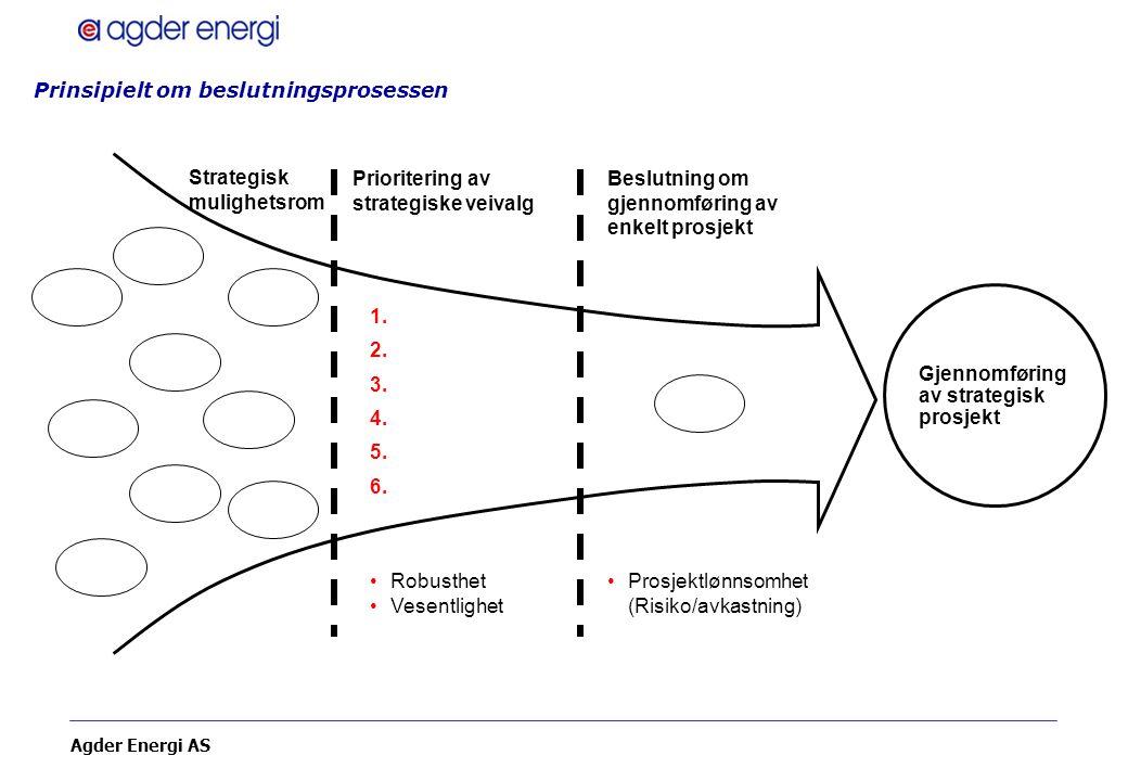 Agder Energi AS Prinsipielt om beslutningsprosessen Gjennomføring av strategisk prosjekt Strategisk mulighetsrom Prioritering av strategiske veivalg B