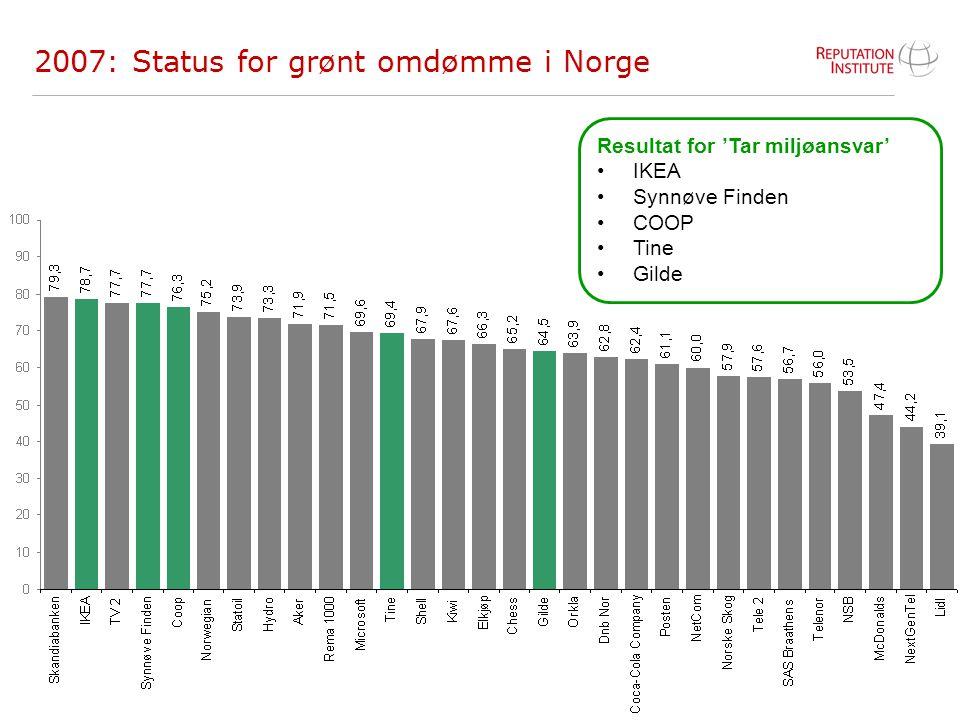 14 2007: Status for grønt omdømme i Norge Resultat for 'Tar miljøansvar' IKEA Synnøve Finden COOP Tine Gilde