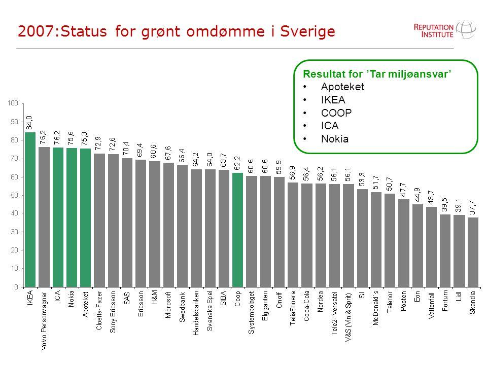 15 2007:Status for grønt omdømme i Sverige Resultat for 'Tar miljøansvar' Apoteket IKEA COOP ICA Nokia