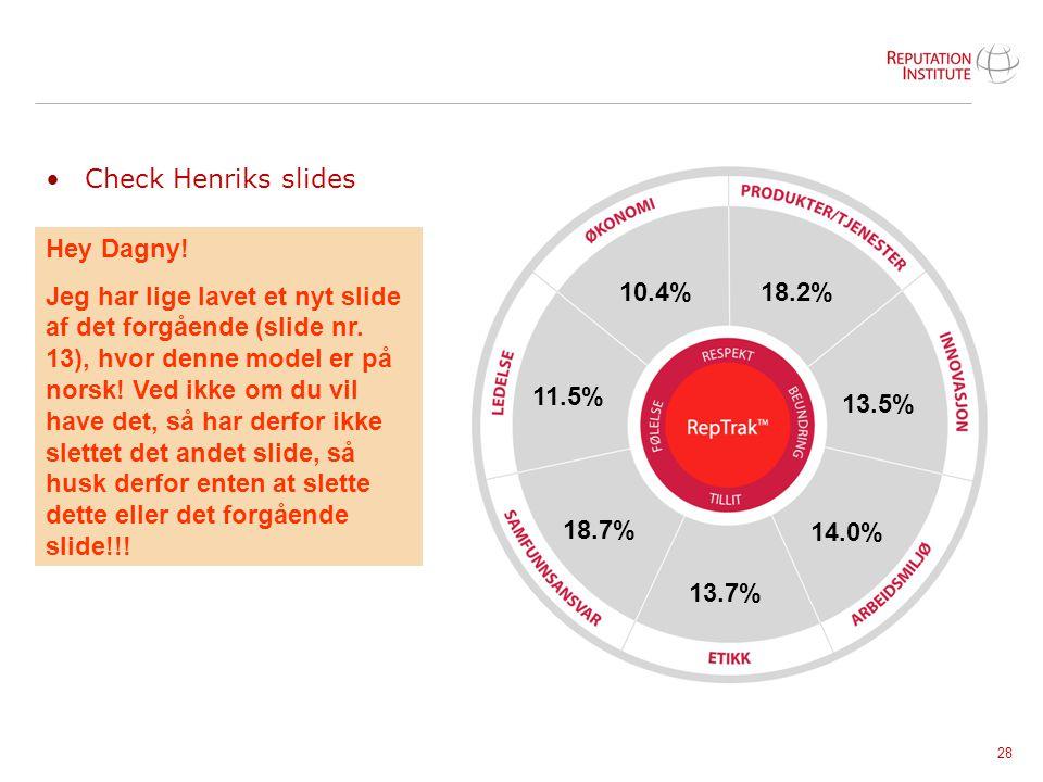 28 Check Henriks slides 18.2% 13.5% 14.0% 13.7% 18.7% 11.5% 10.4% Hey Dagny! Jeg har lige lavet et nyt slide af det forgående (slide nr. 13), hvor den