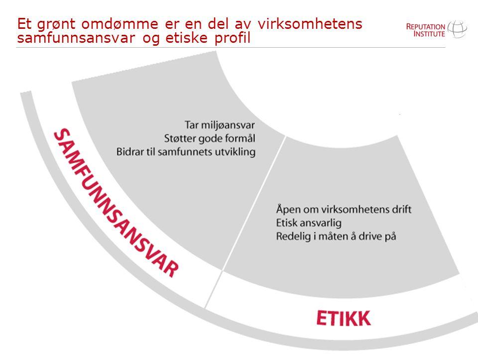 34 Et grønt omdømme er en del av virksomhetens samfunnsansvar og etiske profil