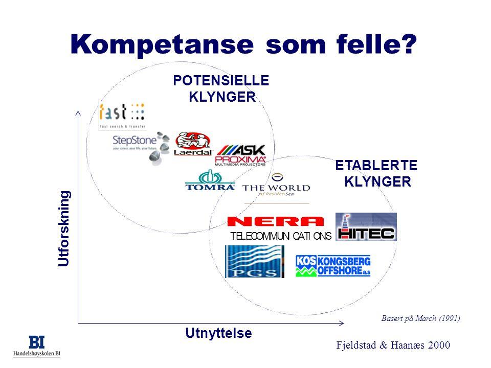 Fjeldstad & Haanæs 2000 Kompetanse som felle? Basert på March (1991) Utforskning Utnyttelse POTENSIELLE KLYNGER ETABLERTE KLYNGER TELECOMMUNICATIONS