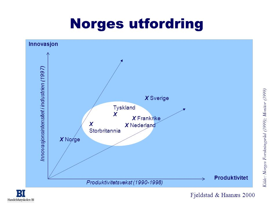 Fjeldstad & Haanæs 2000 Norges utfordring Innovasjon Produktivitet X Sverige X Frankrike X Norge X Storbritannia Tyskland X X Nederland Produktivitets