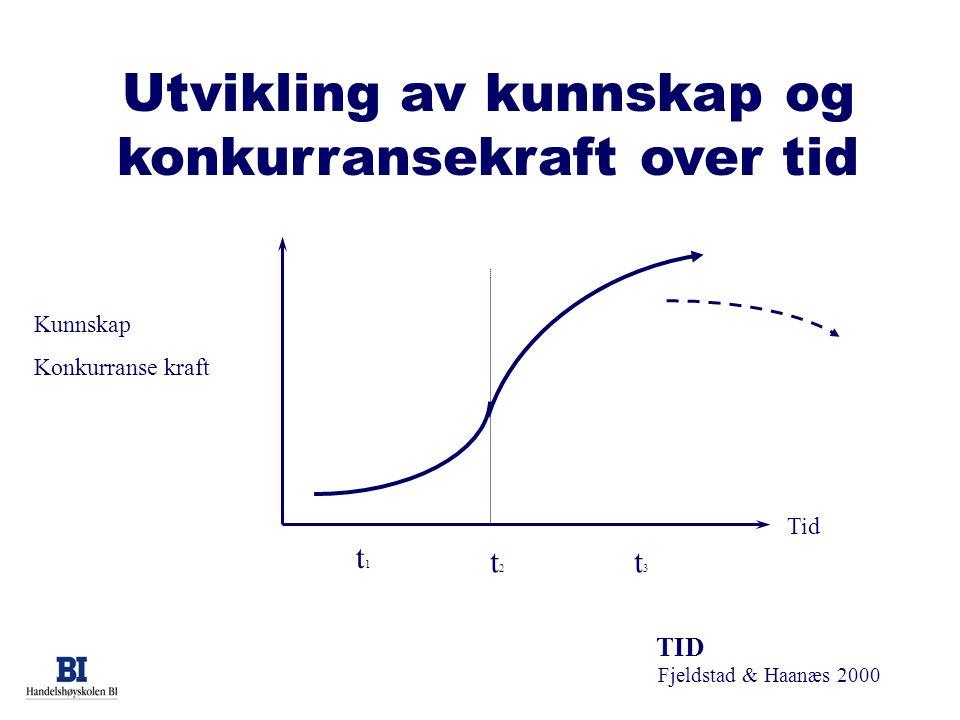Fjeldstad & Haanæs 2000 Tid Utvikling av kunnskap og konkurransekraft over tid t1t1 t2t2 t3t3 TID Kunnskap Konkurranse kraft