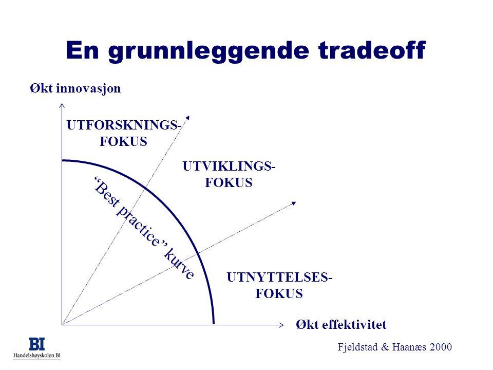 """Fjeldstad & Haanæs 2000 Økt innovasjon Økt effektivitet UTFORSKNINGS- FOKUS UTNYTTELSES- FOKUS UTVIKLINGS- FOKUS """"Best practice"""" kurve En grunnleggend"""