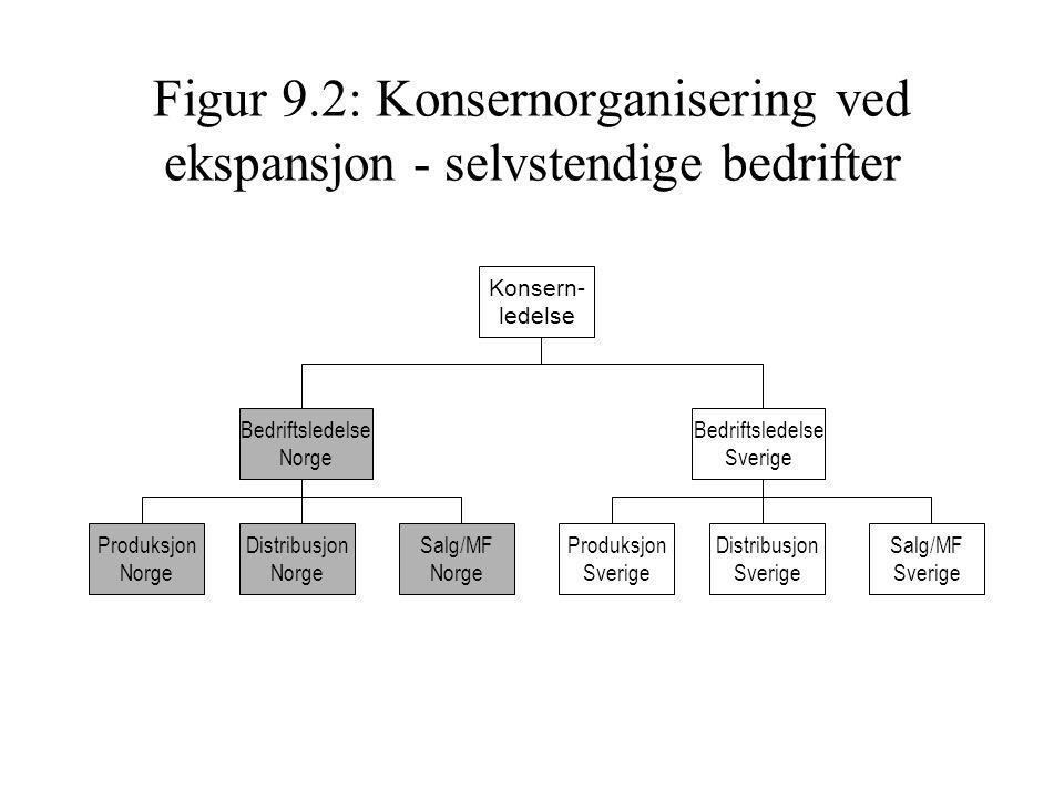 Figur 9.2: Konsernorganisering ved ekspansjon - selvstendige bedrifter Bedriftsledelse Norge Salg/MF Norge Distribusjon Norge Produksjon Norge Bedrift